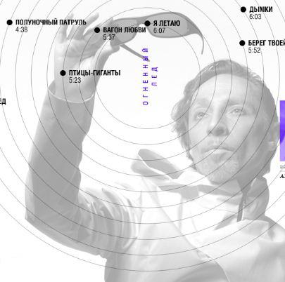 Группа «Николай Коперник» презентует новый альбом винтернете